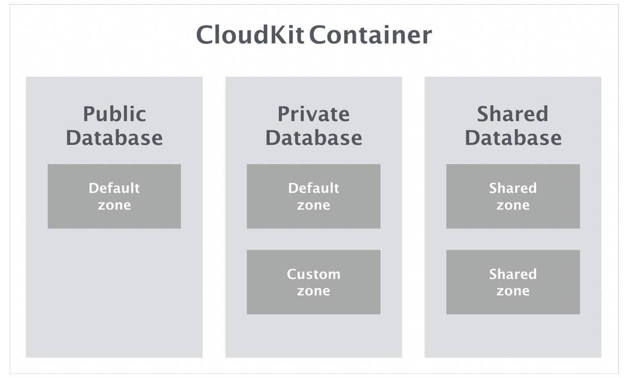 Containers and Database