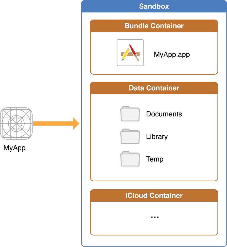 iOS app 沙盒目录结构