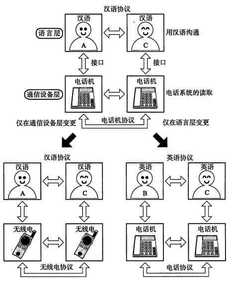 协议分层举例