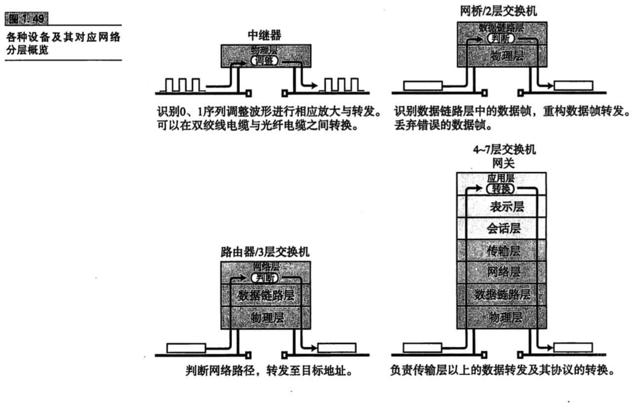 各种设备及其对应网络分层