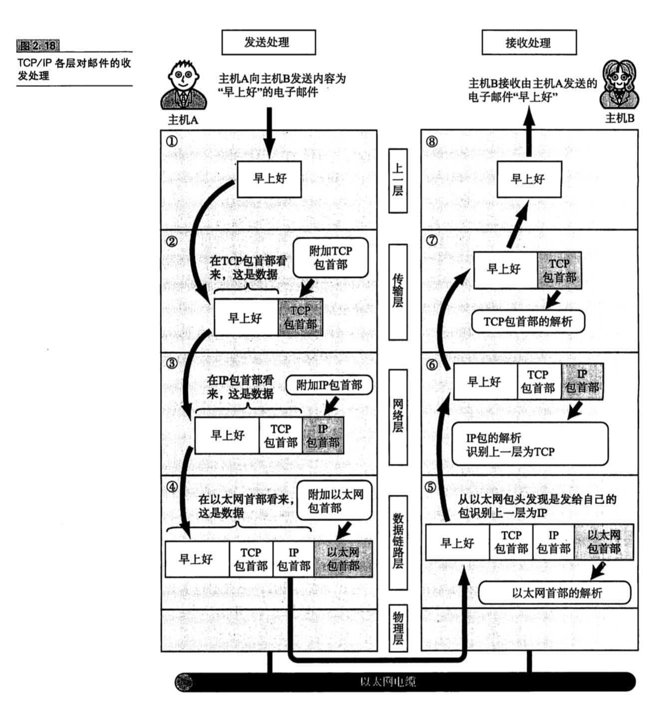 TCP/IP各层对邮件的收发处理