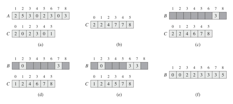 基数排序(来源于《算法导论》)