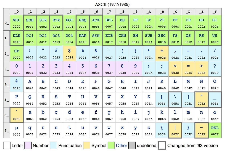 ASCII码表